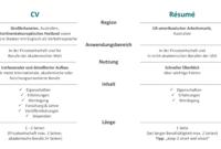 Eine Probe von Lebenslauf Auf Englisch: Résumé In Den Usa  Bewerbung Lebenslauf Englisch Resume Vorlage