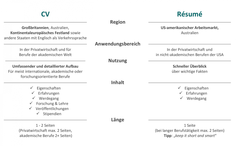 Porbe von  Lebenslauf Auf Englisch: Résumé In Den Usa  Bewerbung Vorlage Lebenslauf Englisch Usa