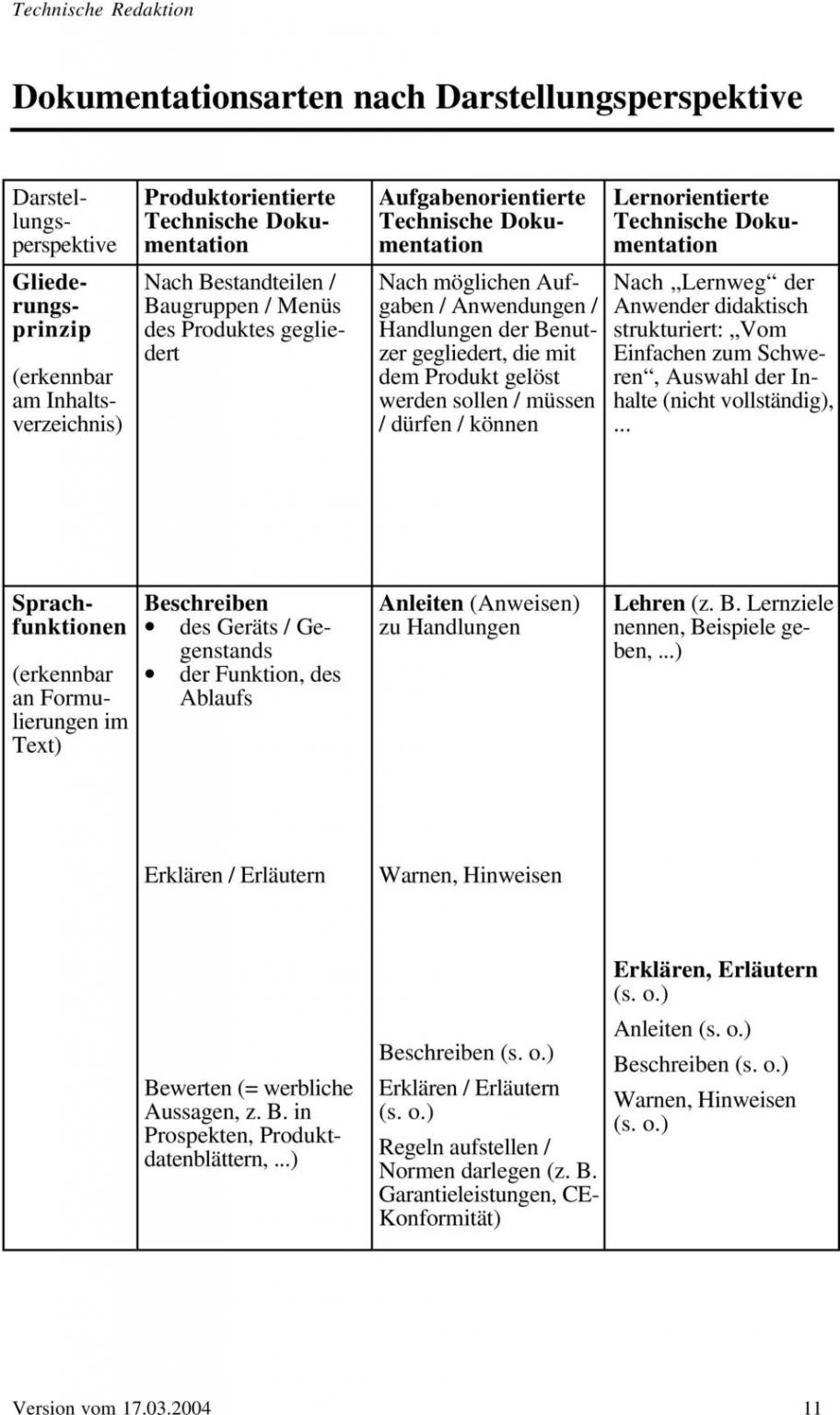 Sampler Technische Dokumentation Vorlage  Frei