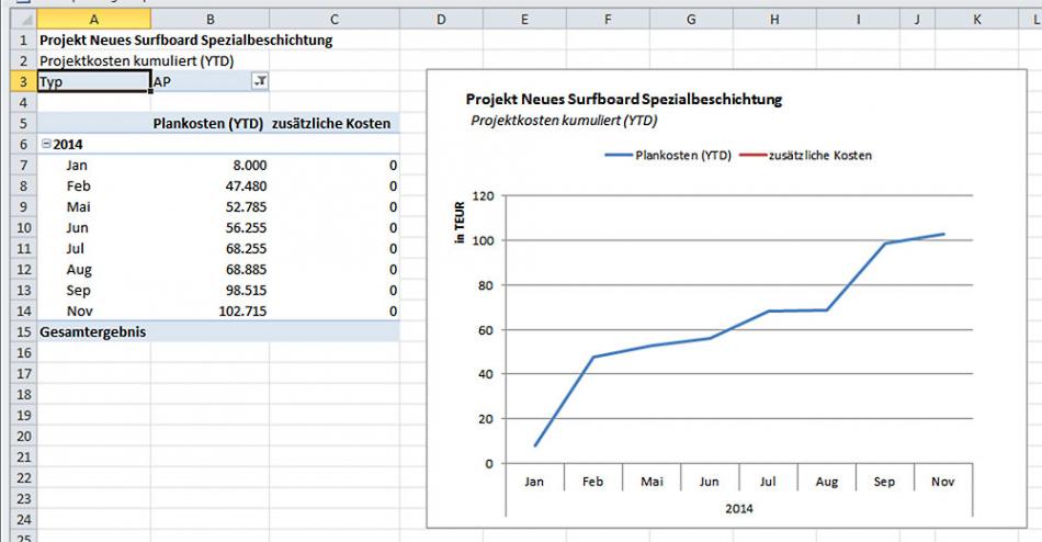 Kostenplanung Projekt Vorlage PDF Bearbeitbar