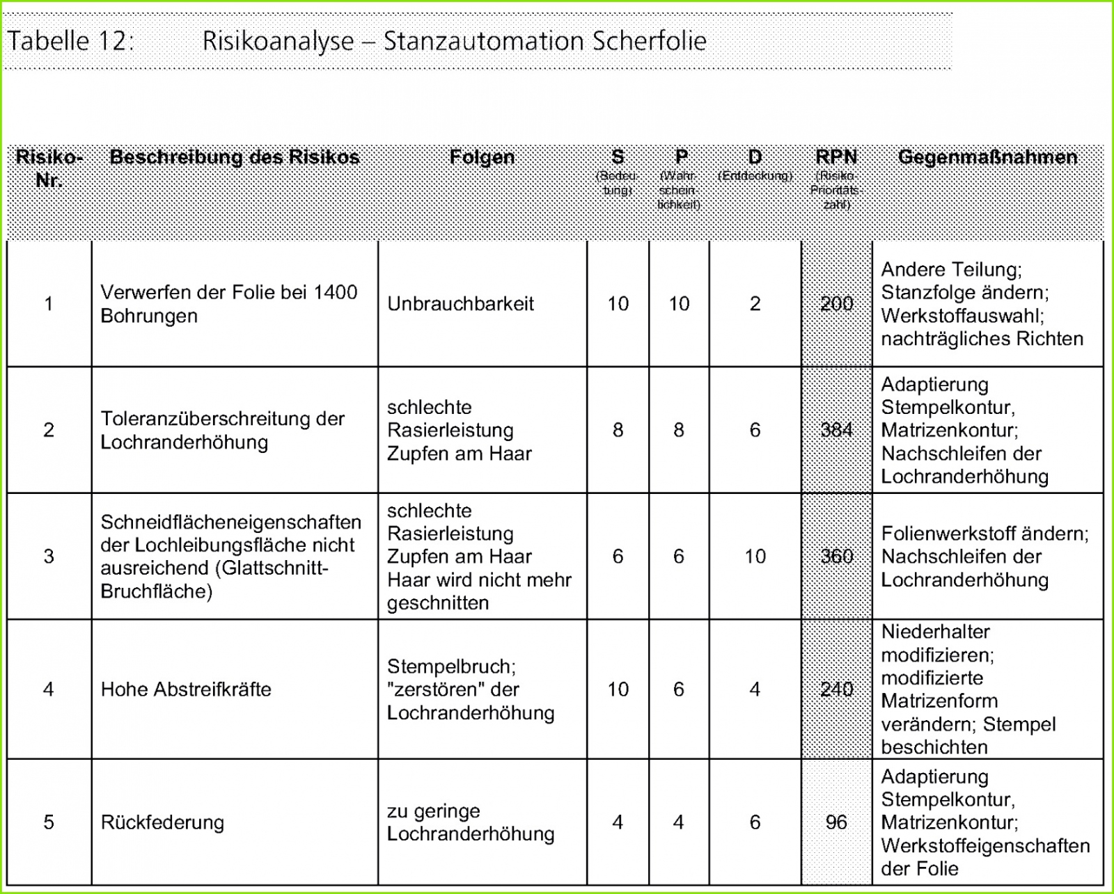 Risikoanalyse Projektmanagement Vorlage Excel Bearbeitbar
